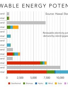Renewable energy potential by hawaiian island also hawai   at the crossroads part choosing future now rh renewableenergyworld