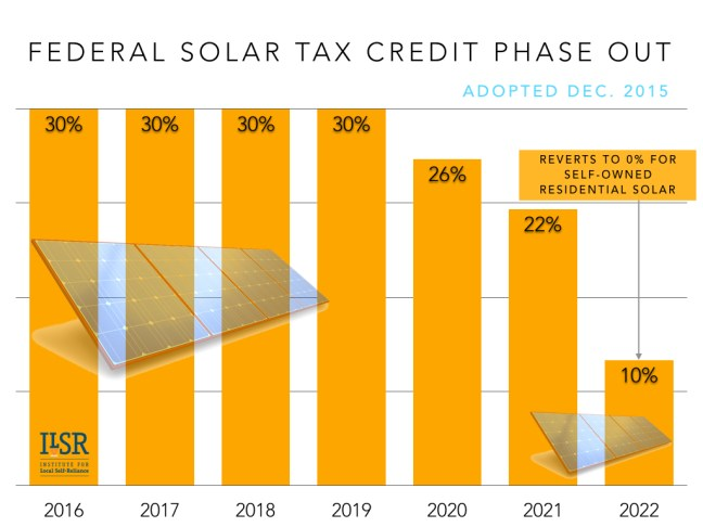 Residential Renewable Energy Tax Credit (ilsr.org)