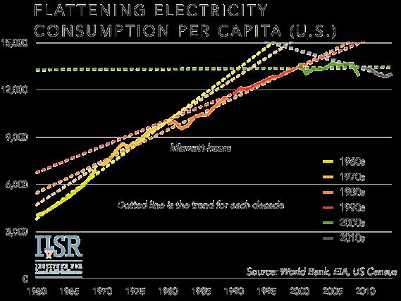 Flattening Electricity Consumption per Capita (U.S.)