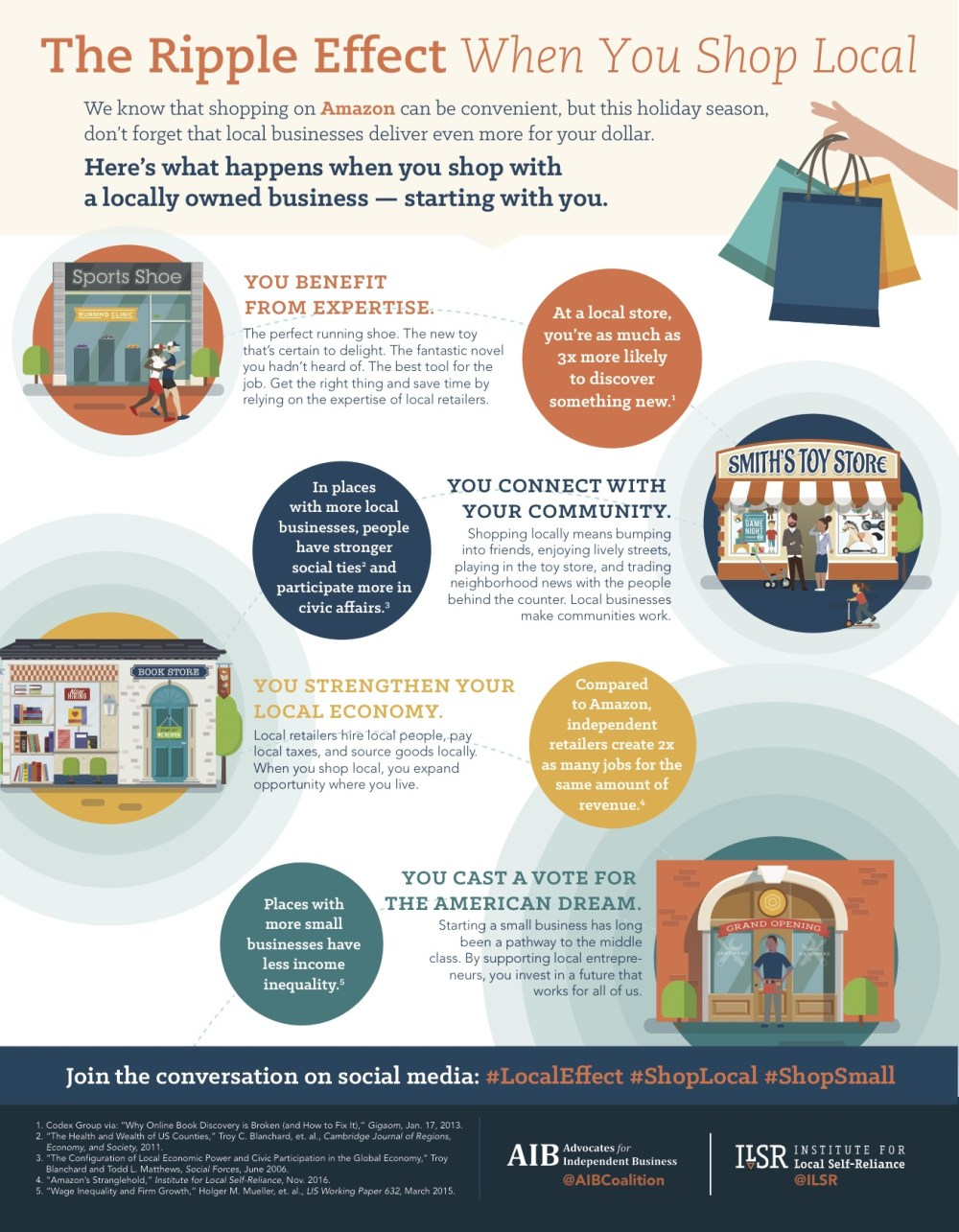 Ripple effect of shopping locally