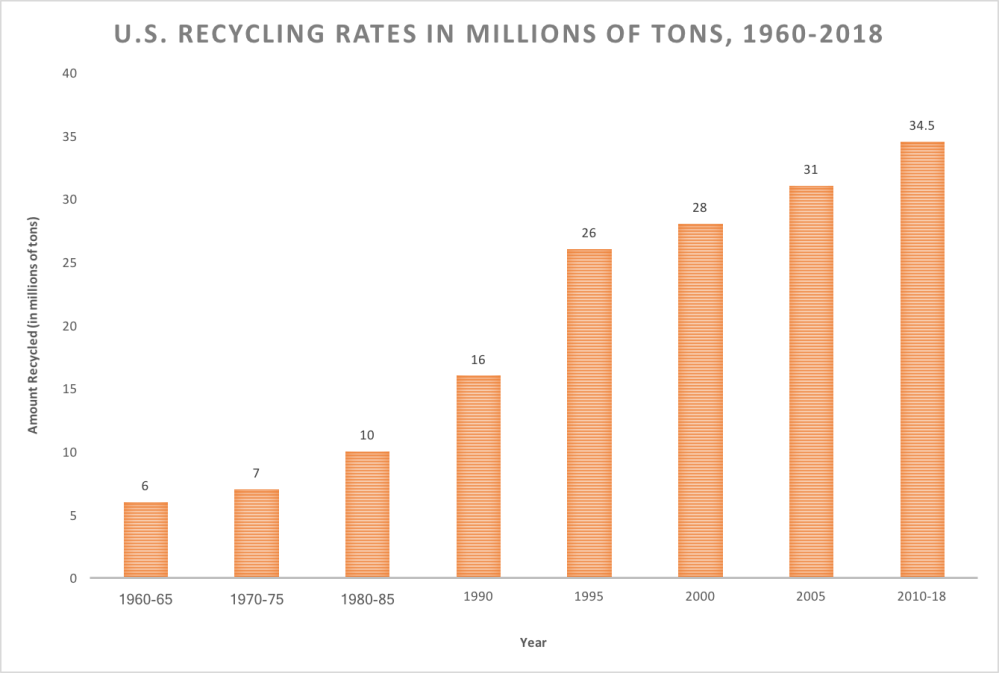 medium resolution of epa and the waste industry initially insisted that no more than 10 of municipal solid waste could be recycled by the 1980s so many cities had plowed