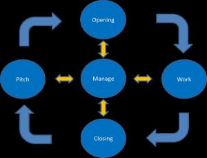 A Matter Lifecycle Approach to Presenting KM Resources