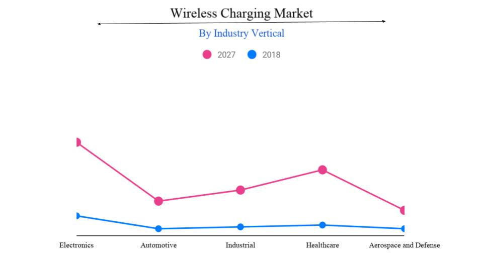 Wireless Charging Market Size, Share, Growth, Industry