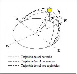 natural luz Refletida direta indireta Lighting Design arquitetura inmet Meteorologia brasil