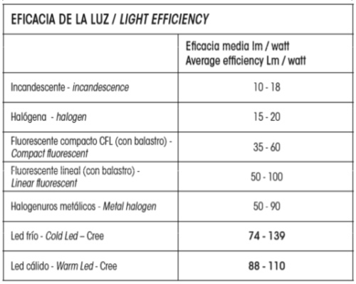eficacia de la luz