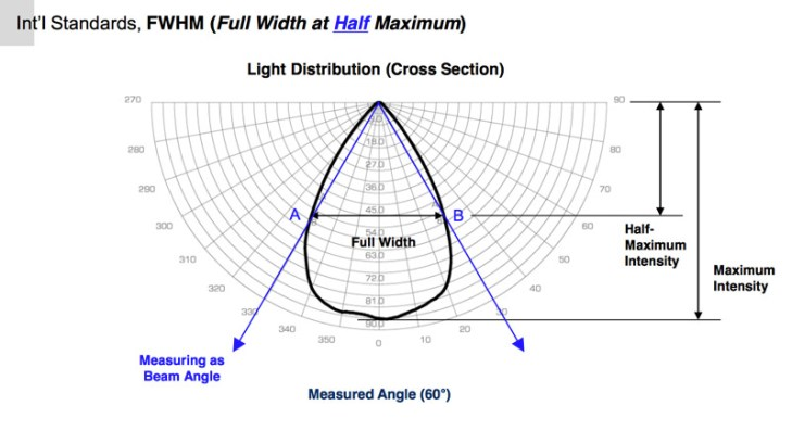 optica-led-distribution-curve