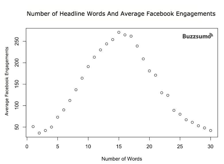 Оптимальная длина описания и заголовков для социальных сетей