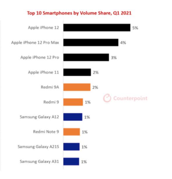 2021'in en çok satan akıllı telefonları belli oldu 16