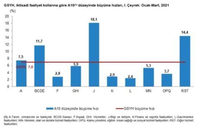 Türkiye'de büyüme nasıl? Nereye gidecek? Hissedilebilir mi? 13
