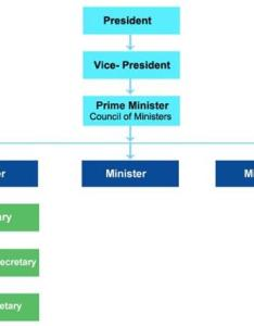 Administrative structure of india also government constitution administration rh indiaonline
