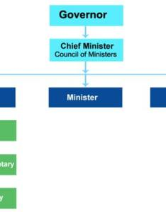 Administrative structure of states also government india constitution administration rh indiaonline