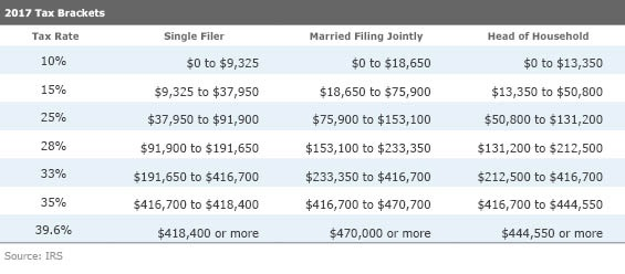 If It Is You Will Probably Want To Make Sure Your Withholding Amount Still On Track Here Are The Old Tax Brackets