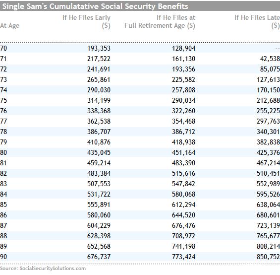 Social Security Life Expectancy Tables Brokeasshome Com