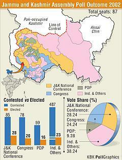 J&K Election Results | Jammu and Kashmir Election Results | JK Elections | Omar Abdullah | 6 State Election Results Via Rediff