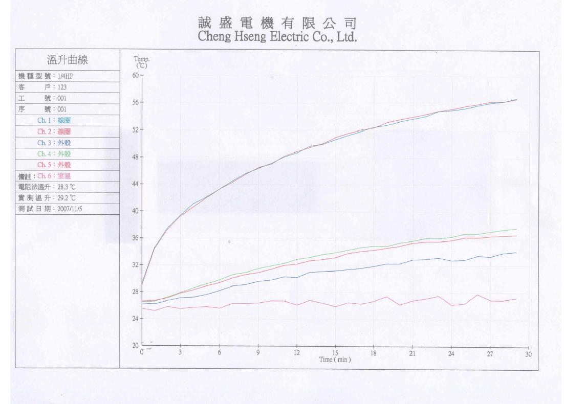 Brushless Dc Motor Torque Dynamometer Test Equipment