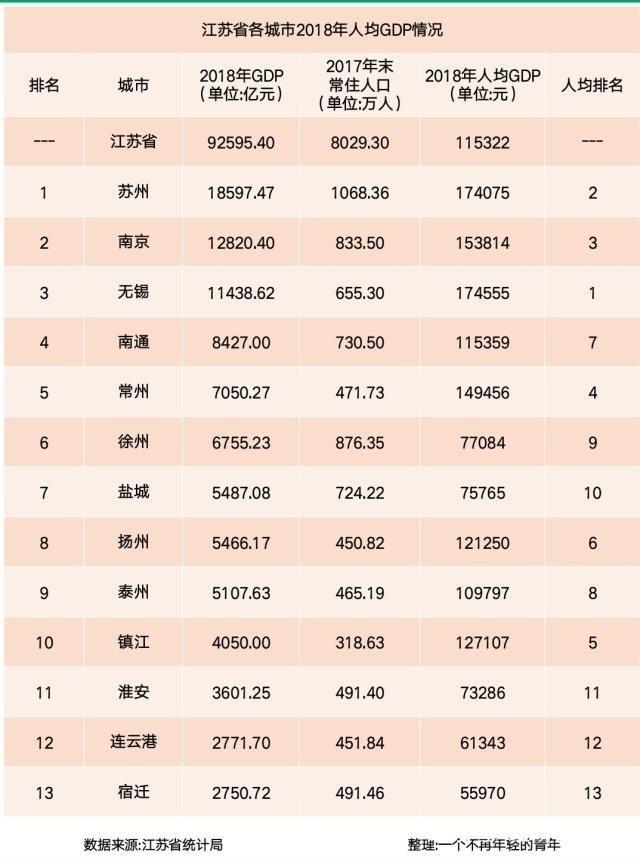 2018江蘇省各城市GDP以及人均GDP排名 | 商情 | Taiwantrade 臺灣經貿網