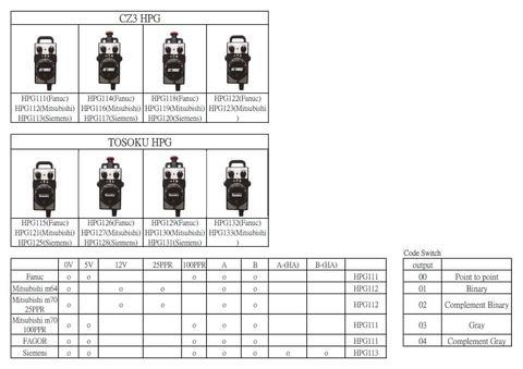 Taiwan Handheld Manual CNC Pulse Generator (Resistant to