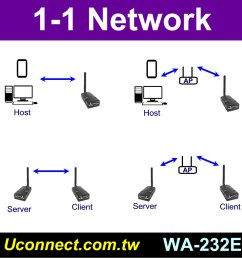 wifi rs 232 adapter wifi rs232 adapter serial to wifi converter [ 911 x 949 Pixel ]
