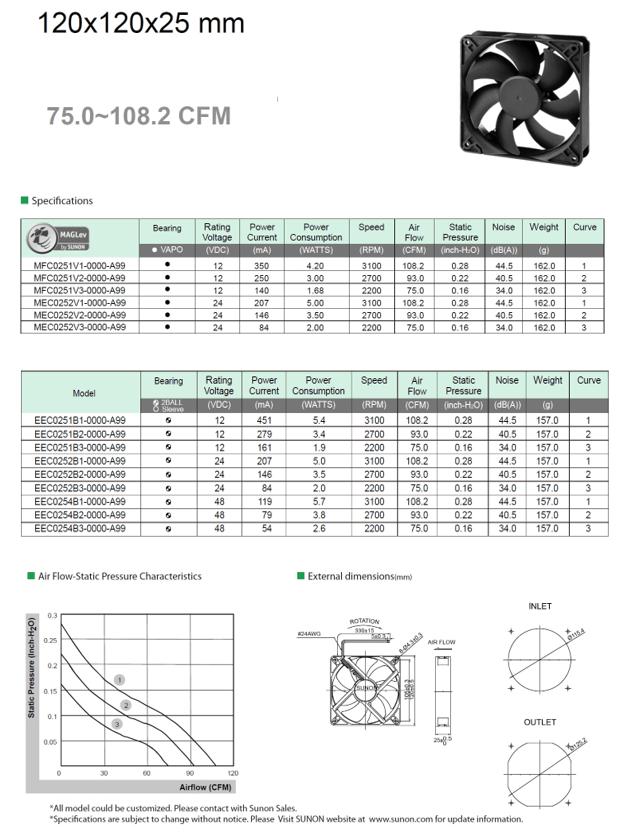 直流無刷風扇-120X120X25毫米-臺灣經貿網