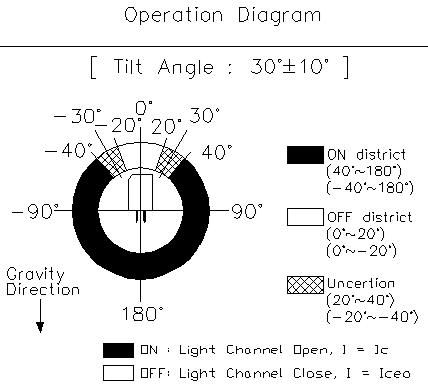 One Axis 30° Tilt Switch Photoelectric Sensor RBS320103