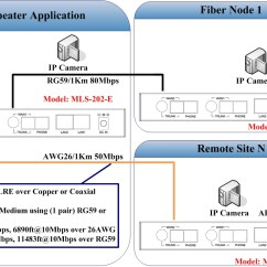Pots Telephone Wiring Diagram Trane El Paso Taiwan Copper Coaxail Ethernet Cable Extender | Medium Link System Technology Co., Ltd ...