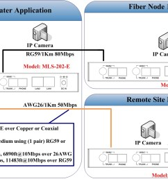 2 wan long reach ethernet extender repeater applicaiton note [ 1117 x 764 Pixel ]