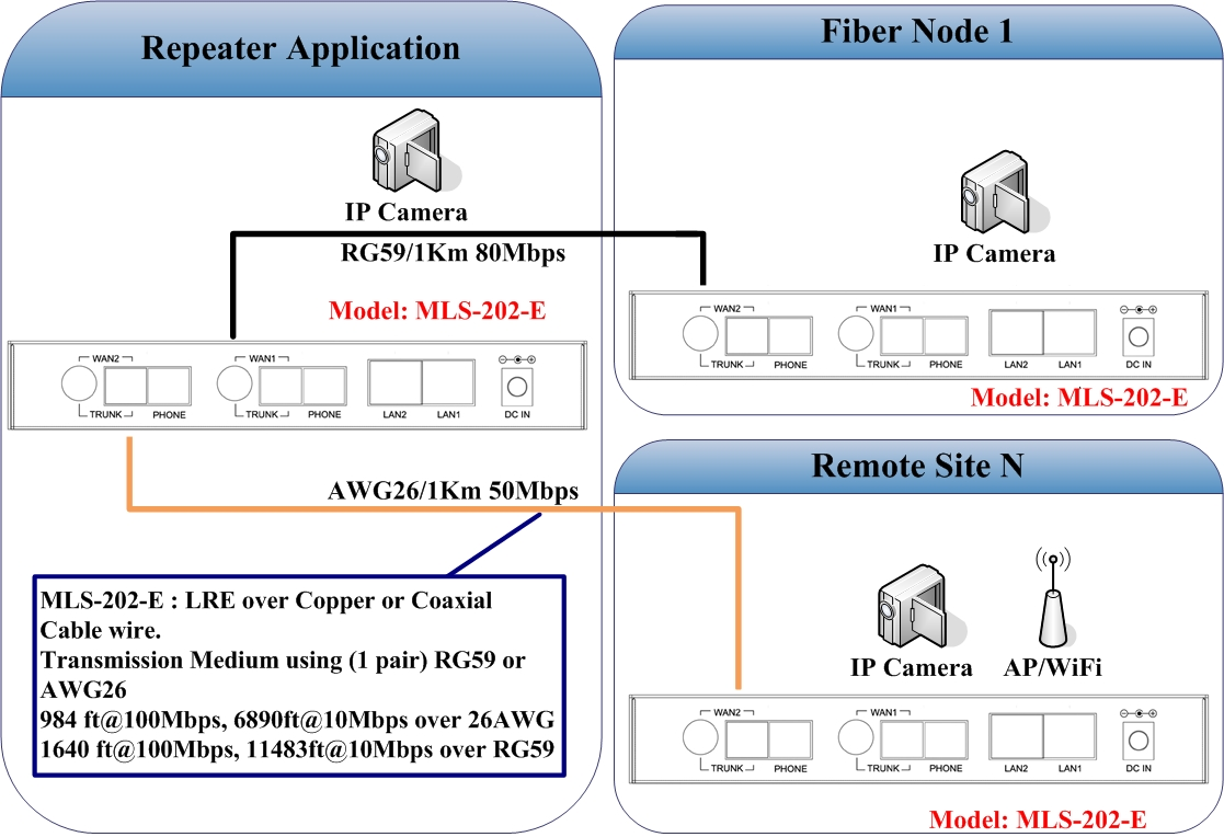 hight resolution of 2 wan long reach ethernet extender repeater applicaiton note