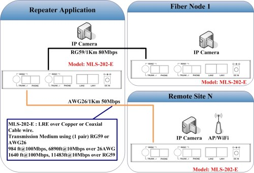 small resolution of 2 wan long reach ethernet extender repeater applicaiton note