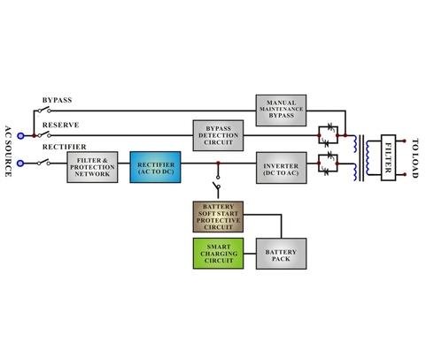 True Galvanic Isolated On-line UPS, backup power supply