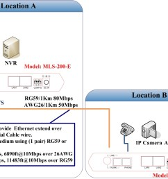 ethernet extender application diagram etherent over copper ethernet over coaxail  [ 1109 x 764 Pixel ]