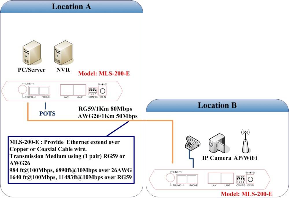 medium resolution of ethernet extender application diagram etherent over copper ethernet over coaxail