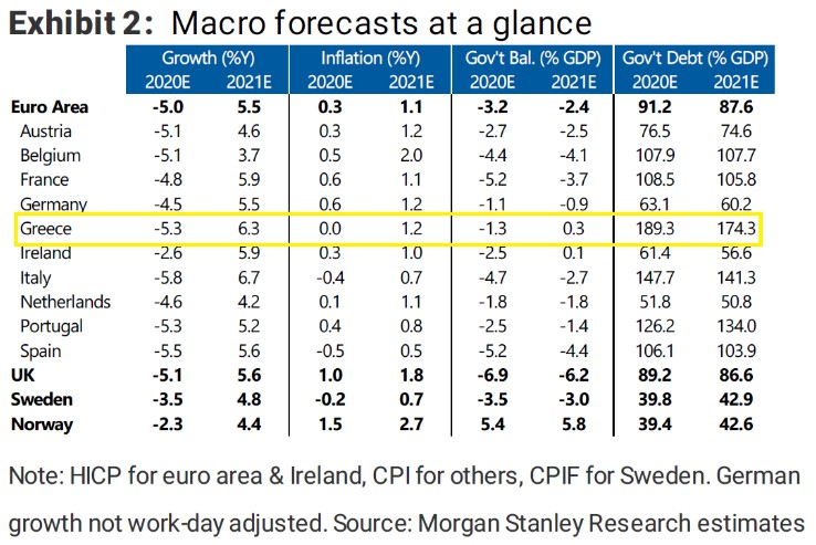 «Βόμβα» Morgan Stanley για την ύφεση στην Ελλάδα – Τι προβλέπει