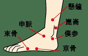 足のツボ3つを刺激して効果的に足のむくみをとる方法