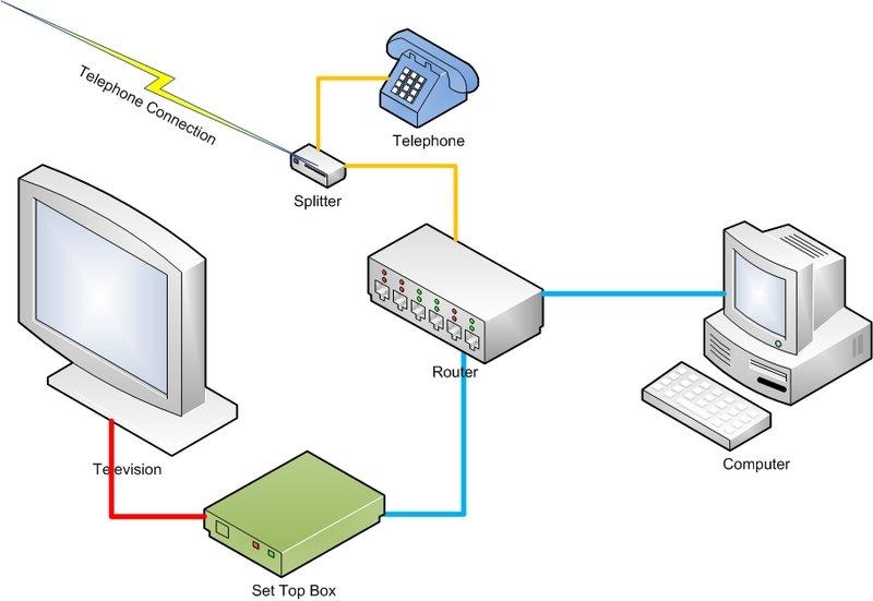 IPTV operation diagram
