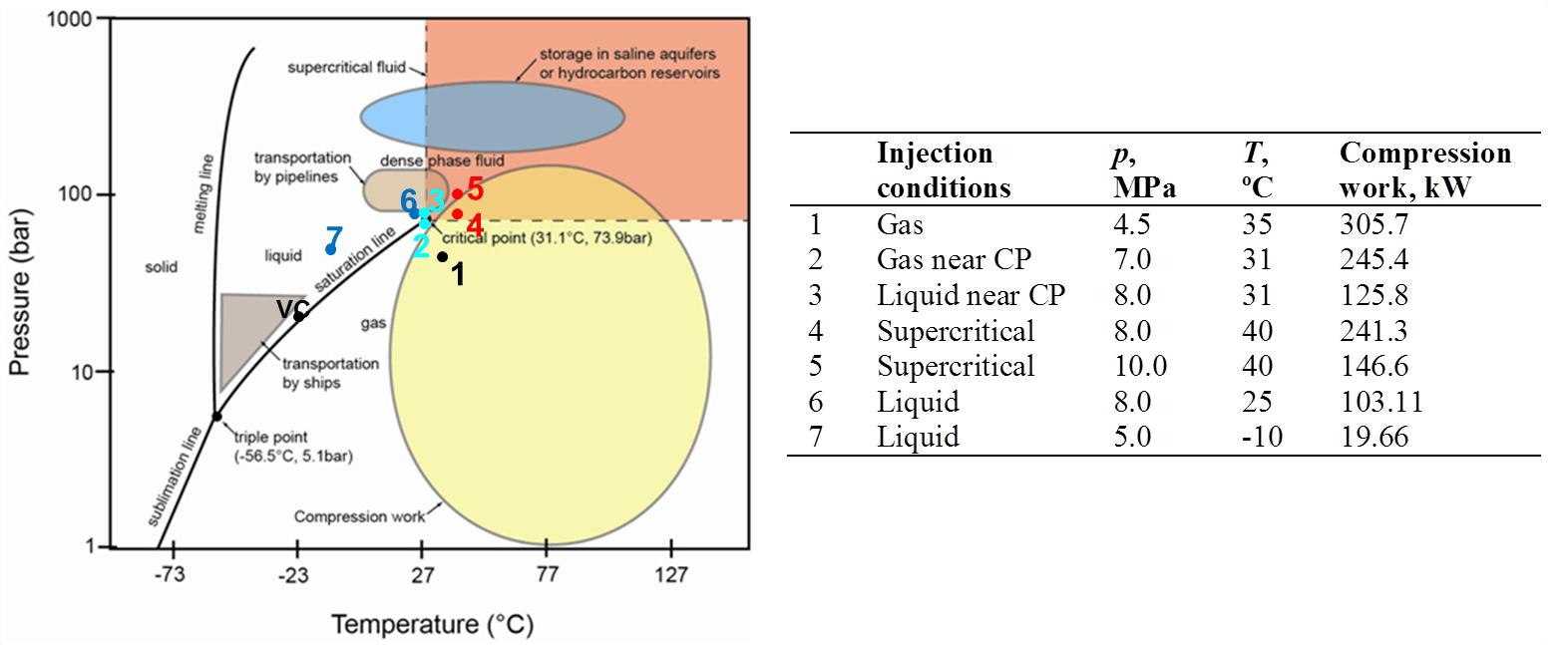 hight resolution of co2 phase diagram