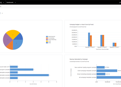 Campaign Management In Dynamics 365 Powerobjects