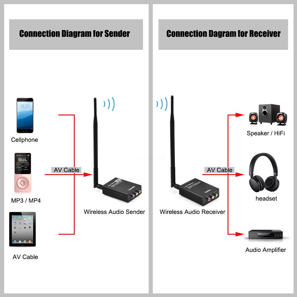 hight resolution of 2 4g wireless audio video av transmitter sender and receiver for home theater zz
