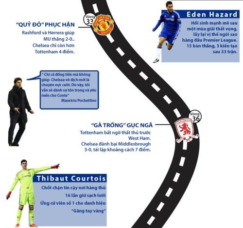 Chelsea vô địch Ngoại hạng Anh: Màu xanh bất tử (Infographic) - 4