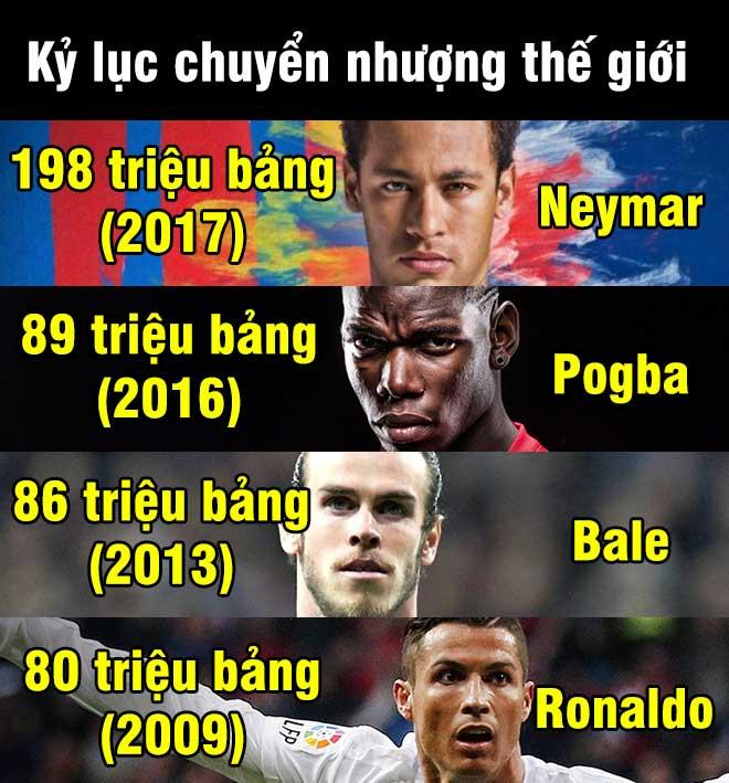 """Chấn động châu Âu: Neymar đến PSG lập 2 kỷ lục thế giới, Barca """"đòi quà"""" - 6"""