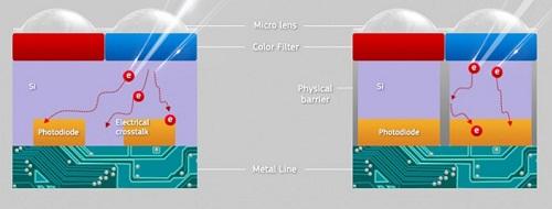 Samsung sắp tung 2 loại cảm biến mới kích cỡ siêu nhỏ - 3