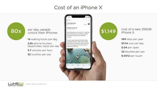 Chi phí thực cho mỗi lần sử dụng iPhone X đáng giá bao nhiêu? - 1