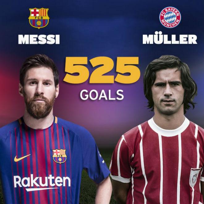 Messi gạt nỗi đau Bóng vàng, chạm siêu kỉ lục của Gerd Muller - 1