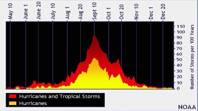 Picco uragani atlantici proprio in questo periodo