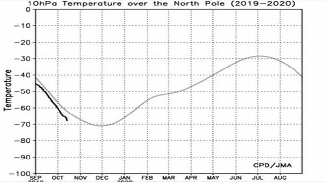 temperature a 10 hPa lungo la verticale del Polo Nord