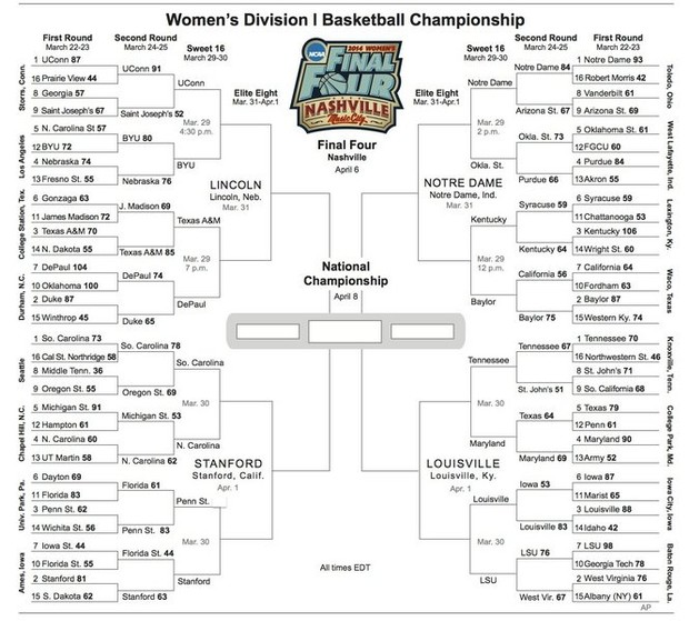 NCAA women's tournament bracket (updated), with Sweet 16