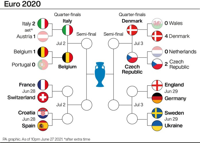 Two of the Euro 2020 quarter-finals have now been confirmed