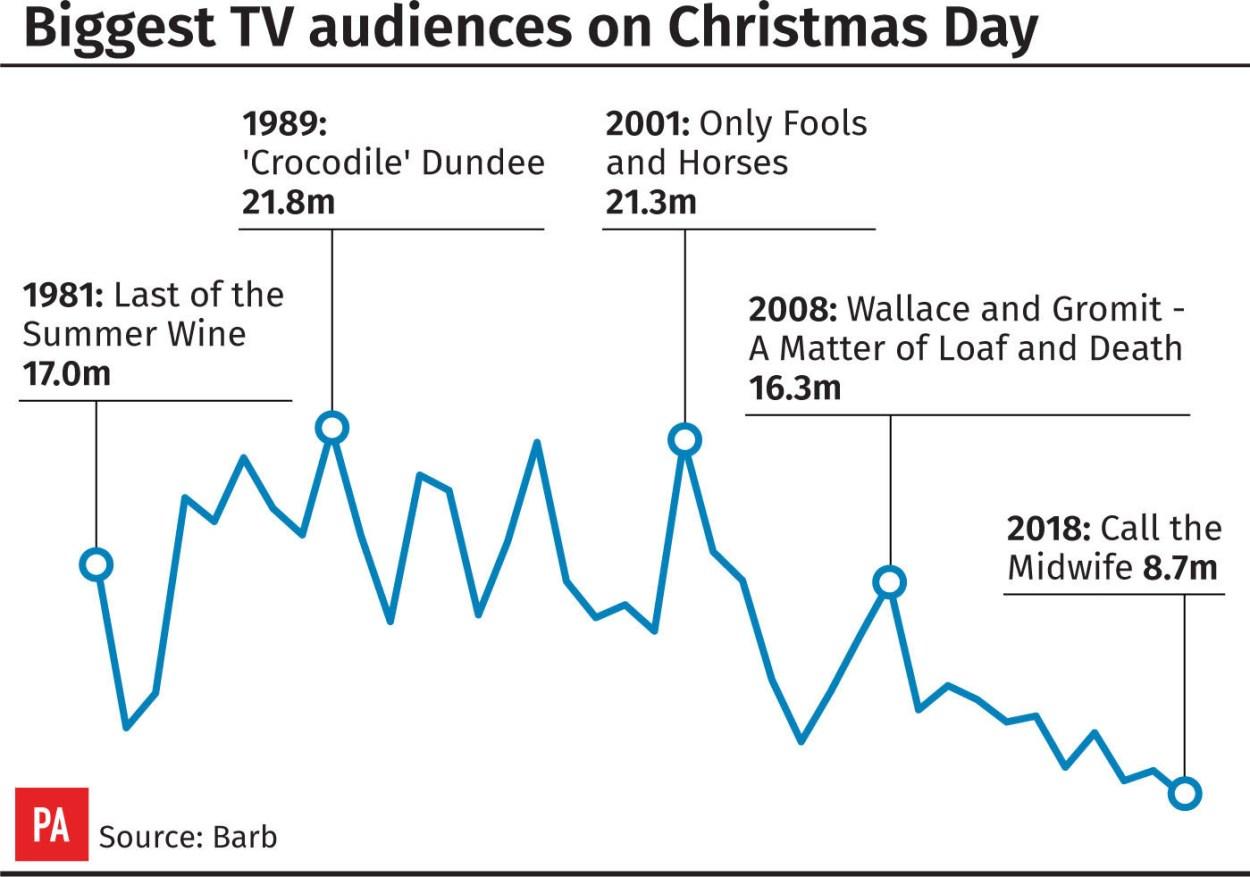Christmas TV ratings