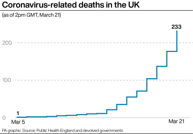 Coronavirus Death Toll Rises To 233 Across Uk As Shoppers