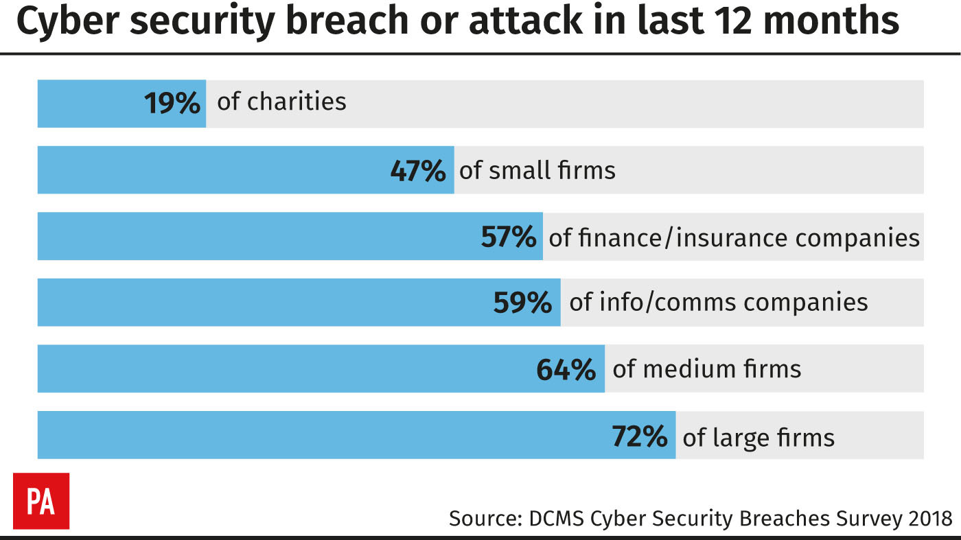 Image result for Significant number of UK firms affected by cyber-attacks and breaches, survey finds