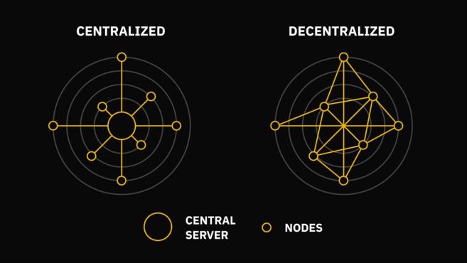 Hệ thống tập trung và hệ thống phi tập trung